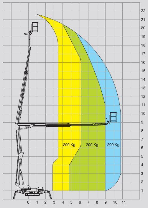 Bildergebnis für arbeitsdiagramm bluelift C22/11